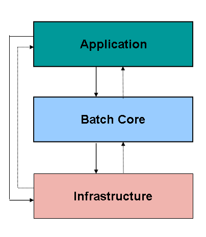 layered application  reference