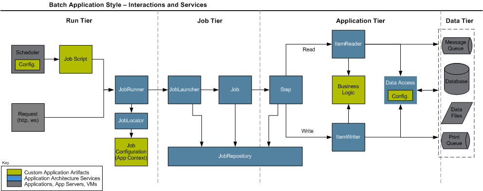 Chapter 4  Configuring and Executing A Job