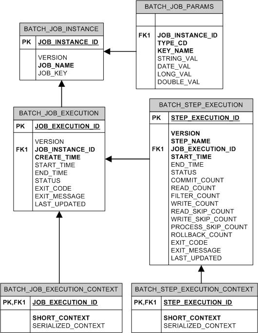 appendix b  meta data schemaexample ddl scripts