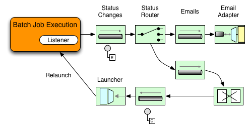 13  Spring Batch Integration