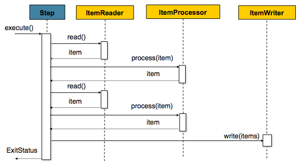 Chunk-oriented Processing