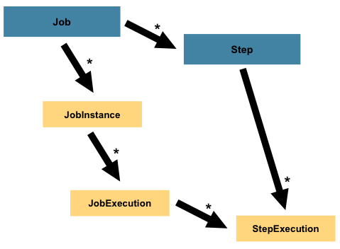 Alt Job Hierarchy With Steps Image