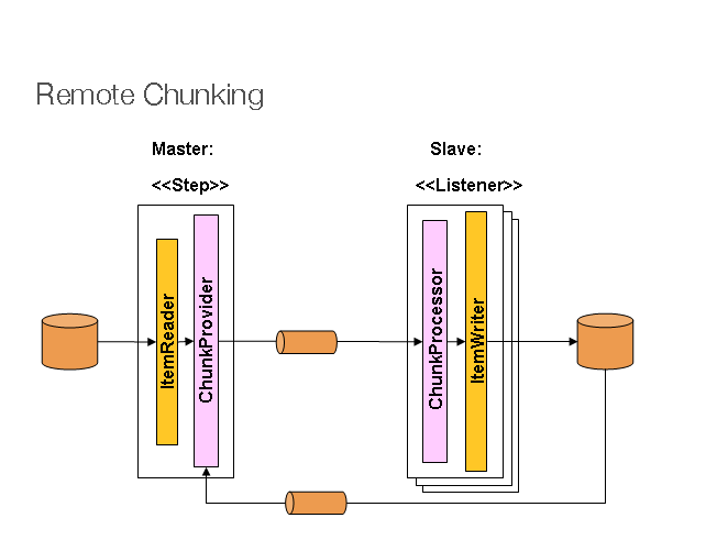 Alt Remote Chunking