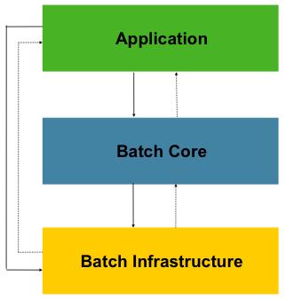 Alt Spring Batch Architecture image