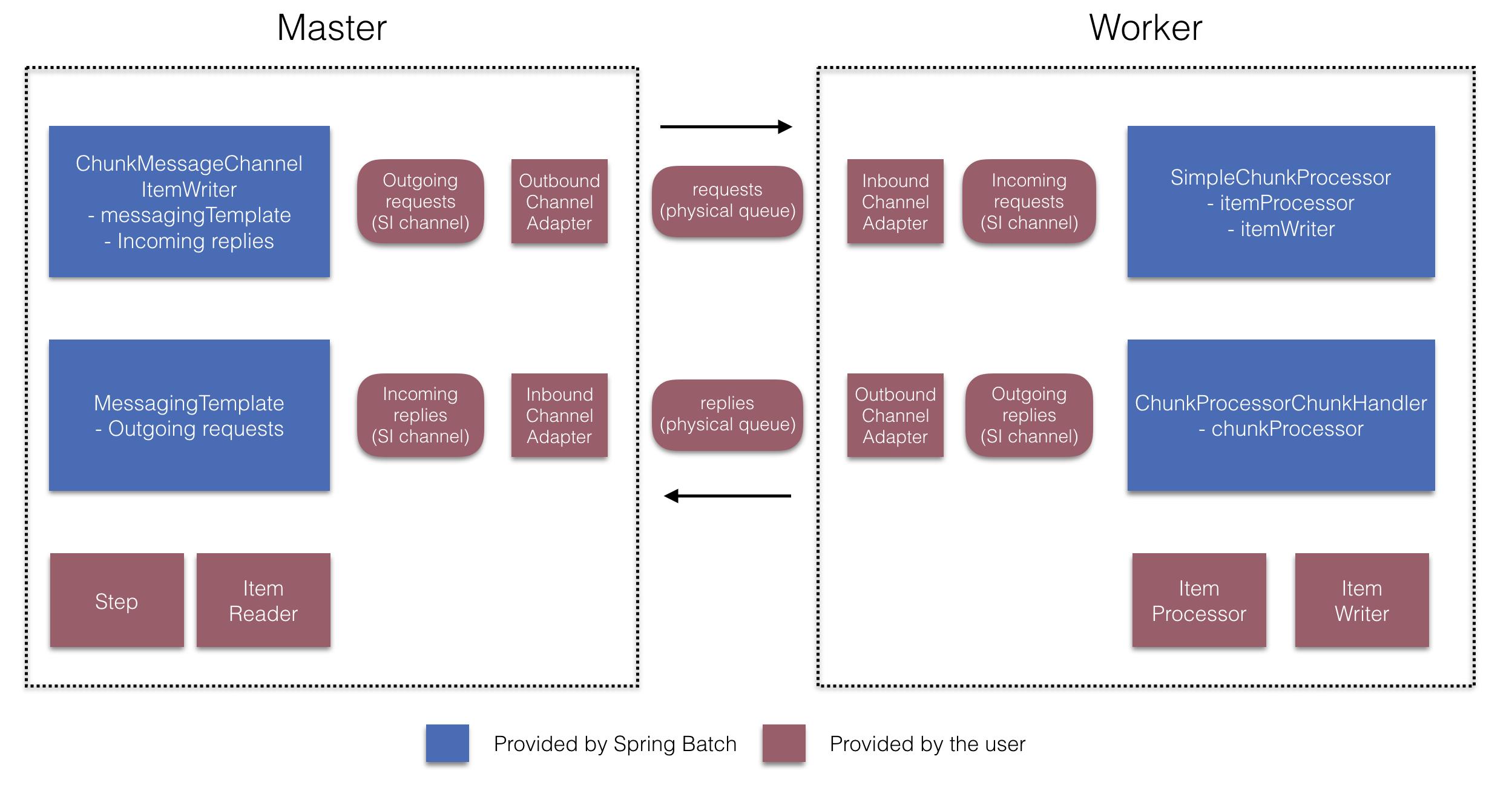 Spring Batch - Reference Documentation