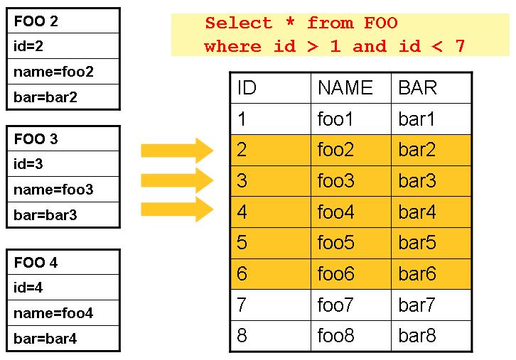 Spring Batch(6)——数据库批数据读写