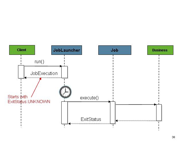 Spring Batch(2)——Job配置与运行