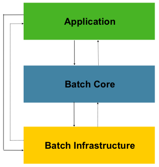 Spring Batch(1)——数据批处理概念