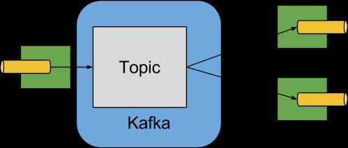 12  Apache Kafka Binder