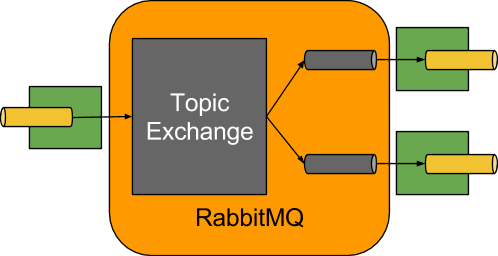 15  RabbitMQ Binder
