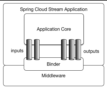 Spring Cloud Stream 应用模型