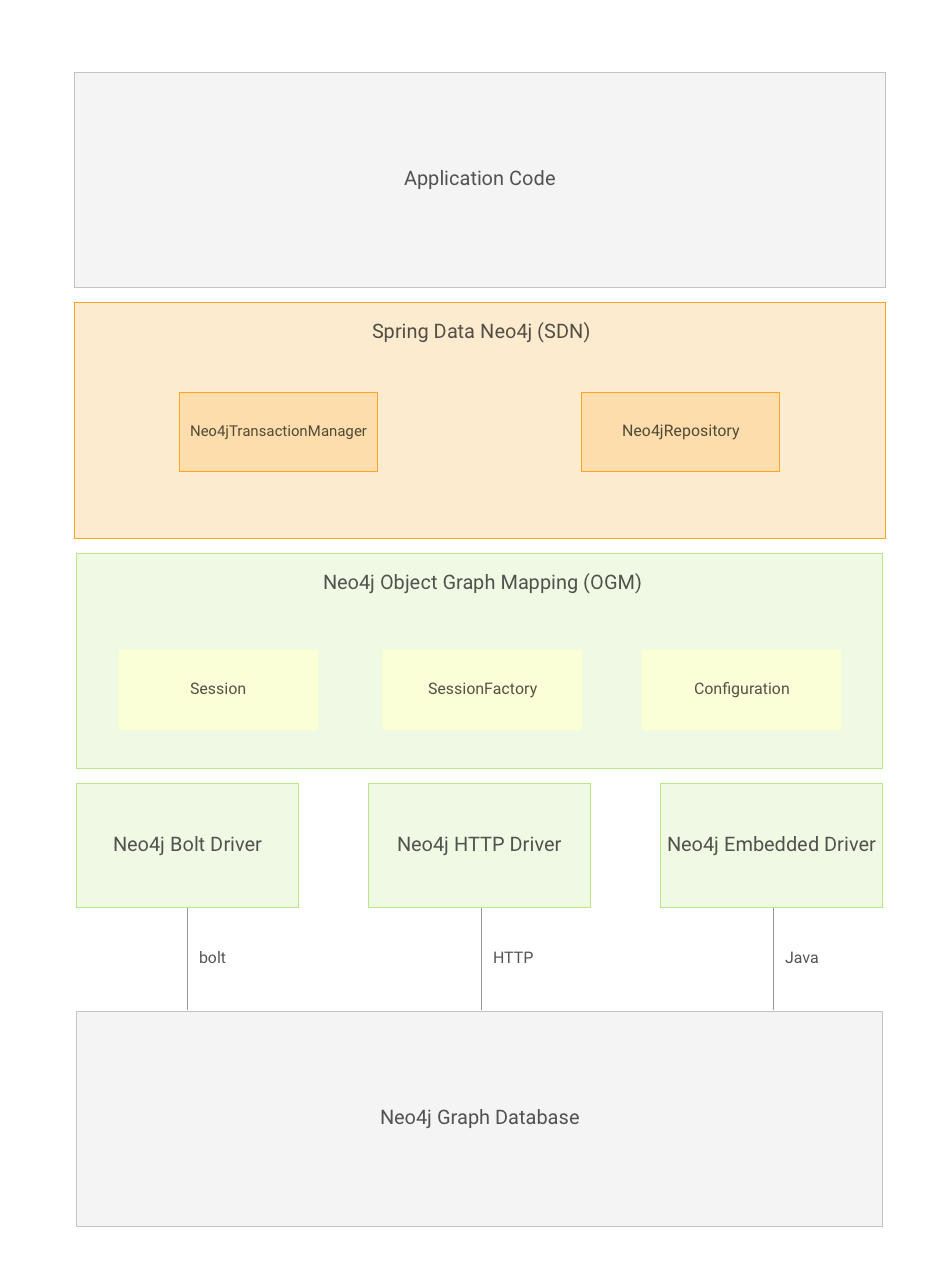 Spring Data Neo4j - Reference Documentation