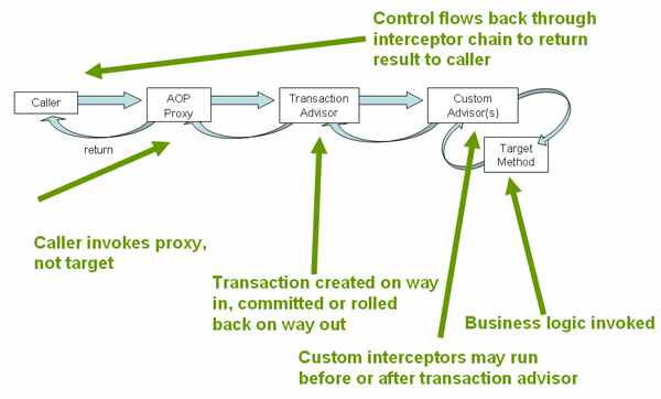 Chapter 9. Transaction management