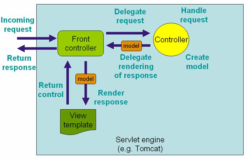15. Web MVC framework