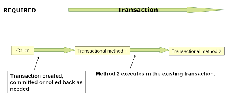 10  Transaction Management