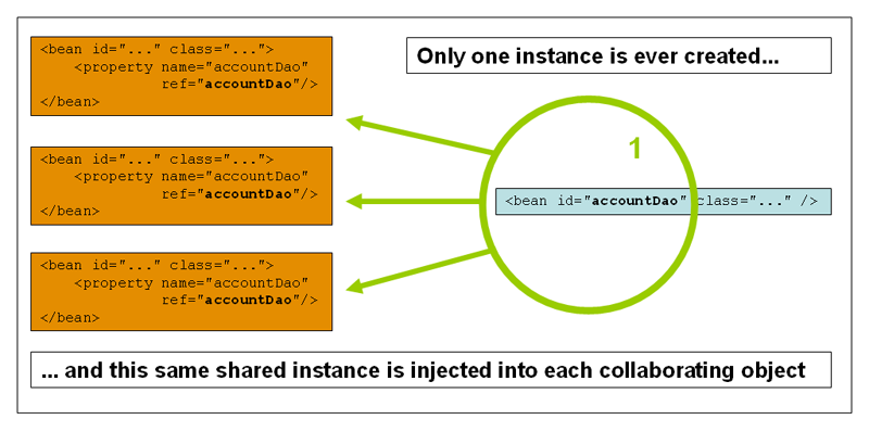 5 the ioc container this single instance is stored in a cache of such singleton beans and all subsequent requests and references for that named bean return the cached object malvernweather Gallery