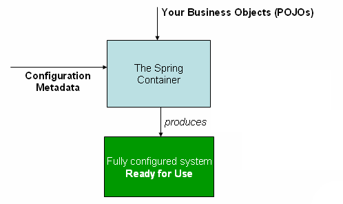 Spring framework reference documentation container magic malvernweather Choice Image