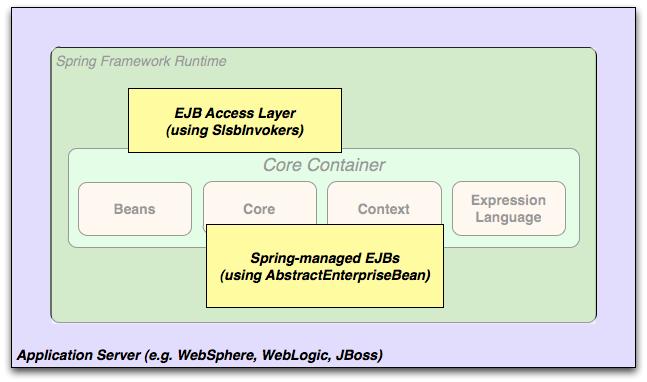 Spring framework reference documentation overview ejb malvernweather Choice Image