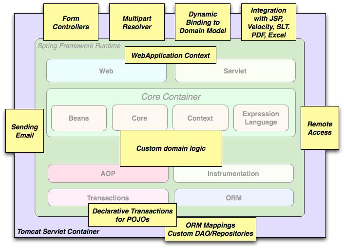 Spring framework reference documentation overview full malvernweather Choice Image