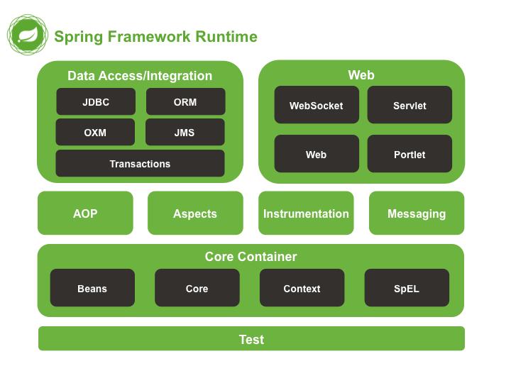 Spring framework reference documentation spring overview malvernweather Choice Image
