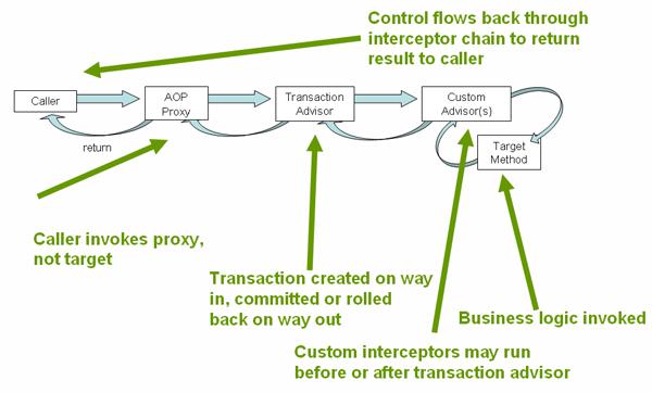 Spring framework reference documentation malvernweather Choice Image
