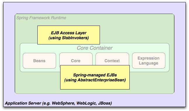 Spring Framework Reference Documentation