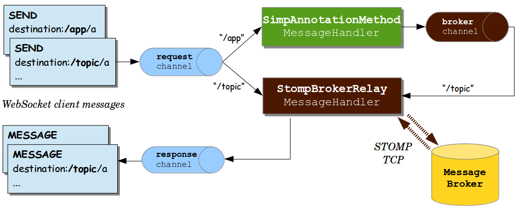 message flow broker relay