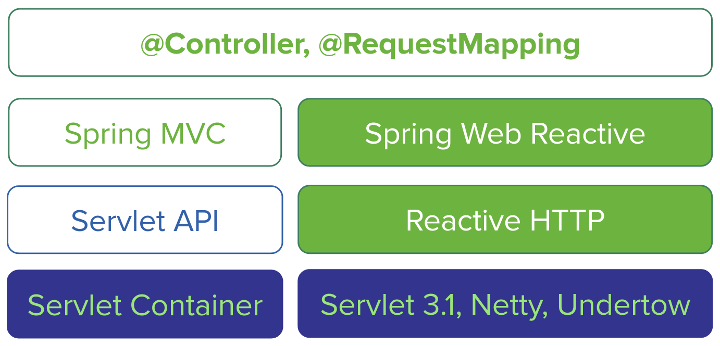 23  Web Reactive Framework