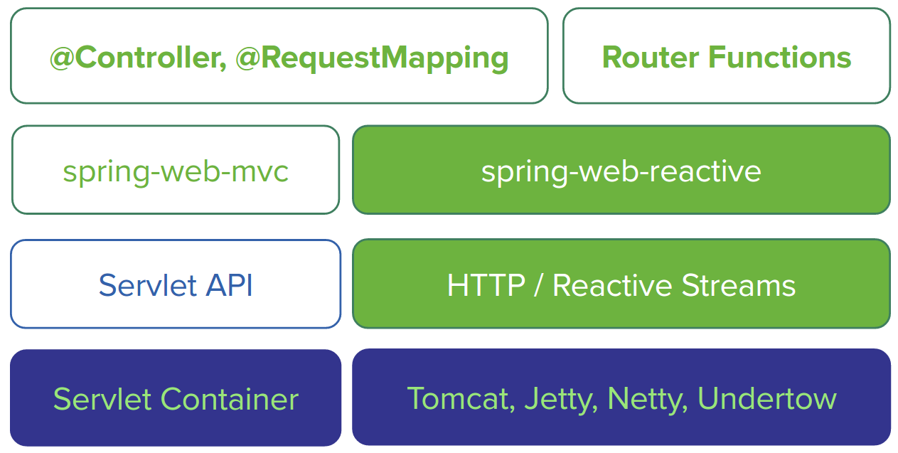 23  Reactive Web Applications