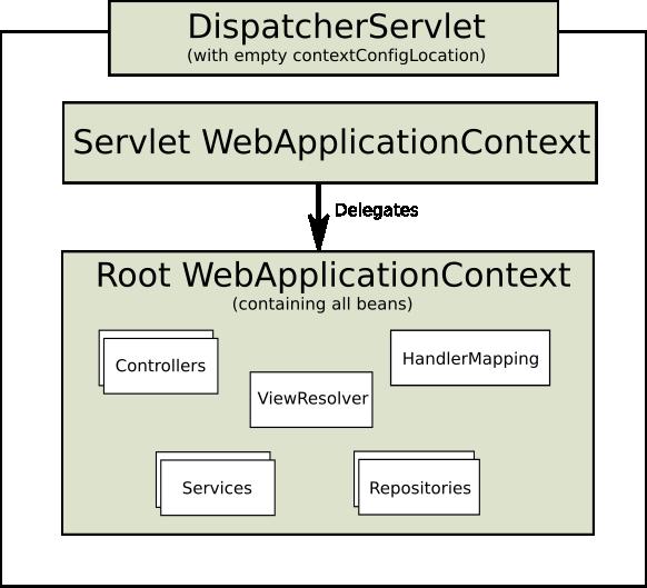 mvc root context