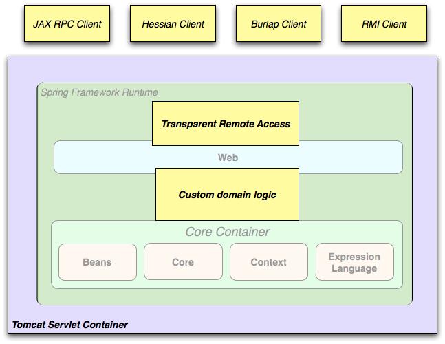 Overview of Spring Framework