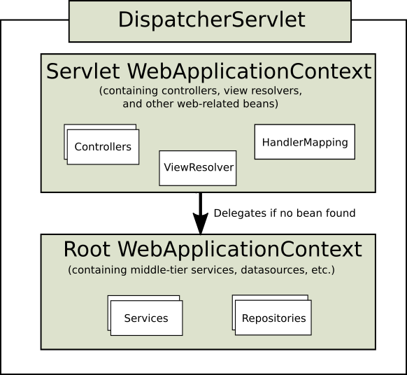 Typical context hierarchy in Spring Web MVC