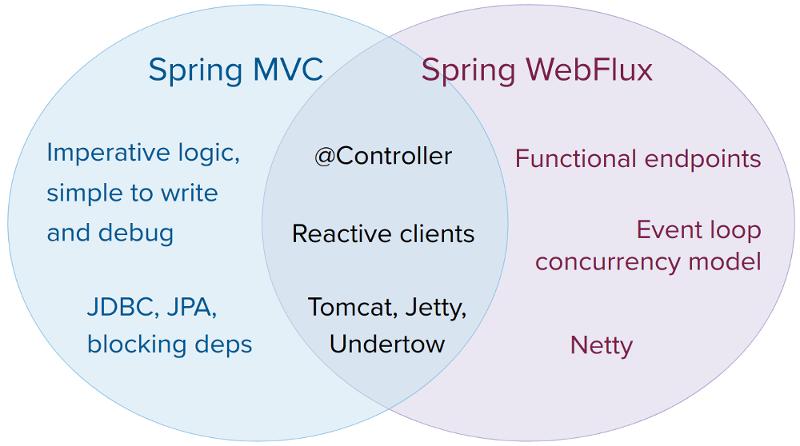 Spring MVC Webflux Venn