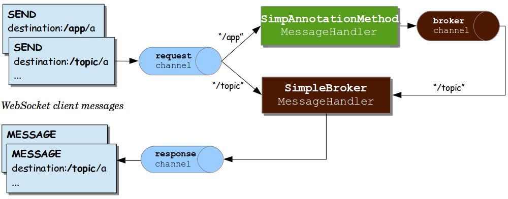 message flow simple broker