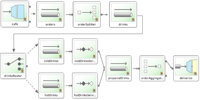 Example EIP message flow