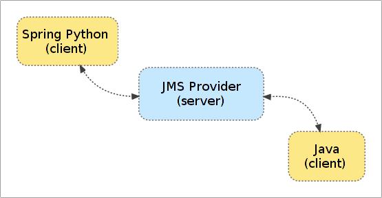 9  JMS Messaging — Spring Python v1 2 1 FINAL documentation