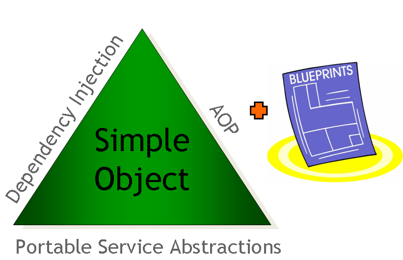 3  The IoC container — Spring Python v1 2 1 FINAL documentation