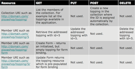 The following URI - Resource mappings are applied in Roo generated controllers: