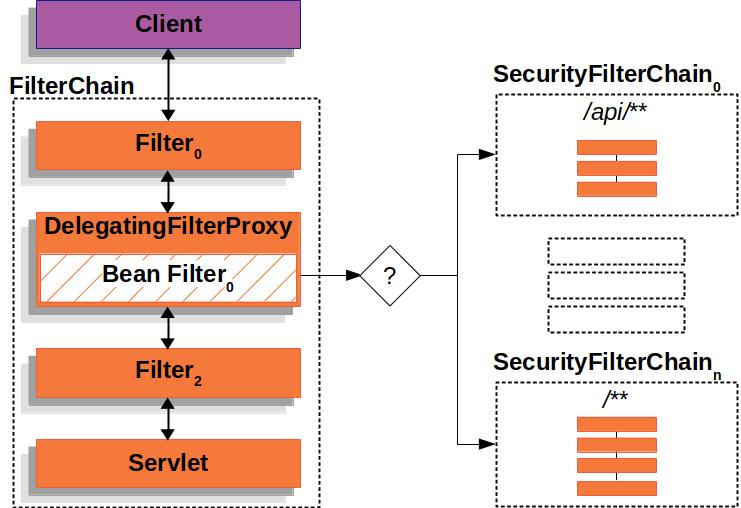 multi securityfilterchain