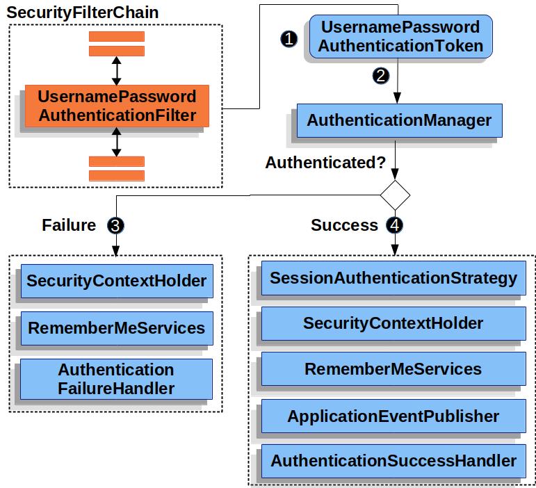 usernamepasswordauthenticationfilter