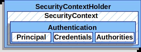 SecurityContextHolder