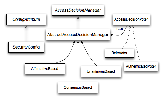 Figure 11. Voting Decision Manager