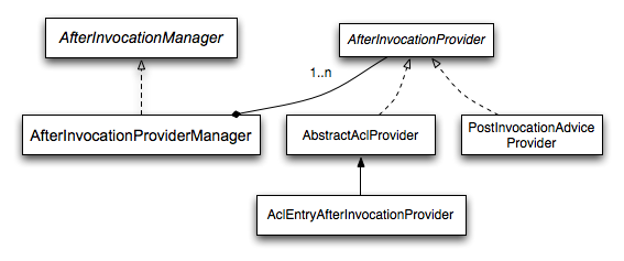Figure 12. After Invocation Implementation