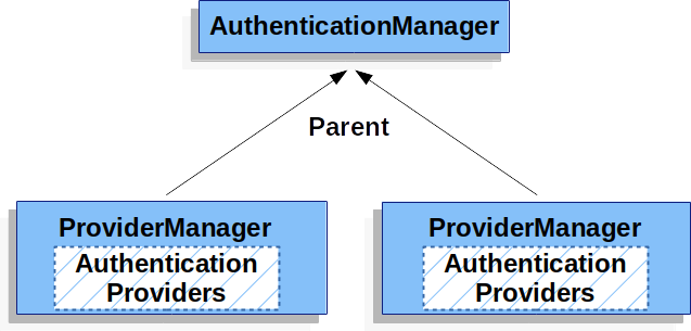 共享父AuthenticationManager