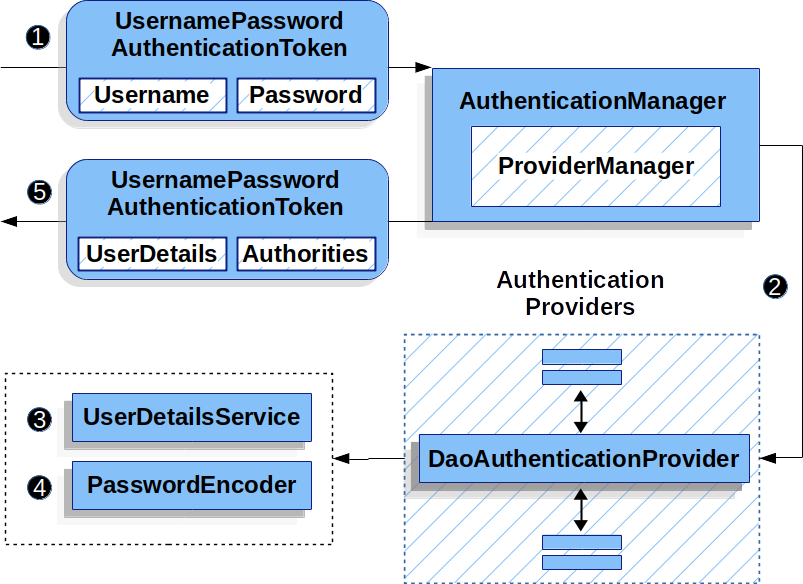 DaoAuthenticationProvider