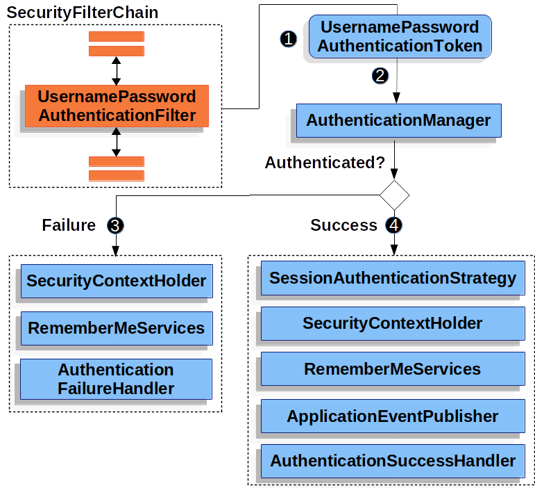 Authenticating Username and Password