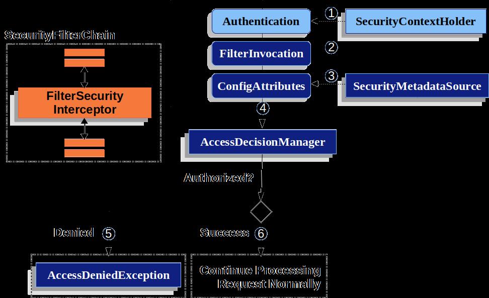 Figure 13. Authorize HttpServletRequest