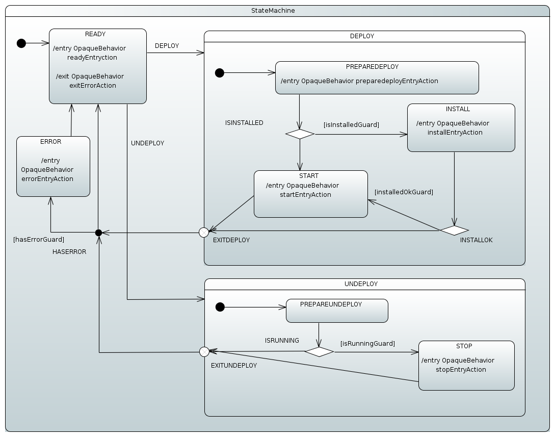 Spring Statemachine Reference Documentation Traffic Light Controller Coded State Diagram This Machine Is A Relatively Complex Example Of How Various Features Can Be Used To Provide Centralized Error Handling Concept