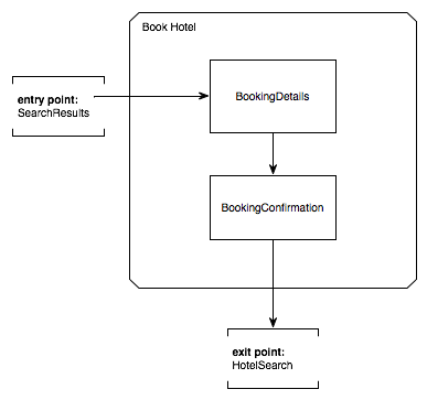 spring web flow reference guidewhat is the makeup of a typical flow