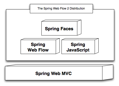 Web Flow 2 Distribution Components